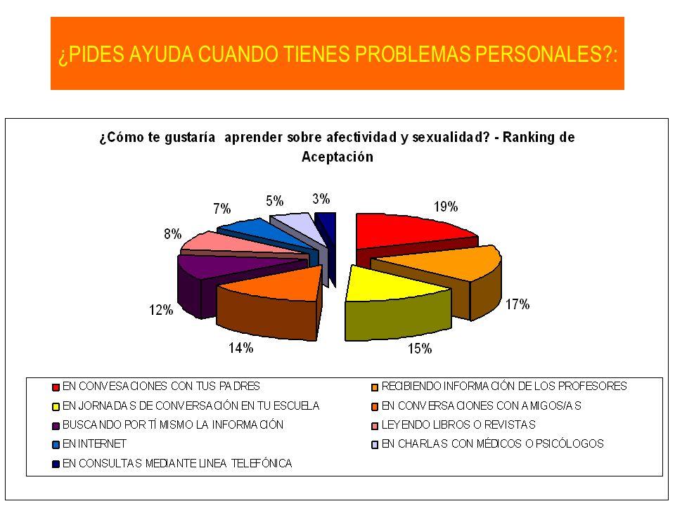 ¿PIDES AYUDA CUANDO TIENES PROBLEMAS PERSONALES?: