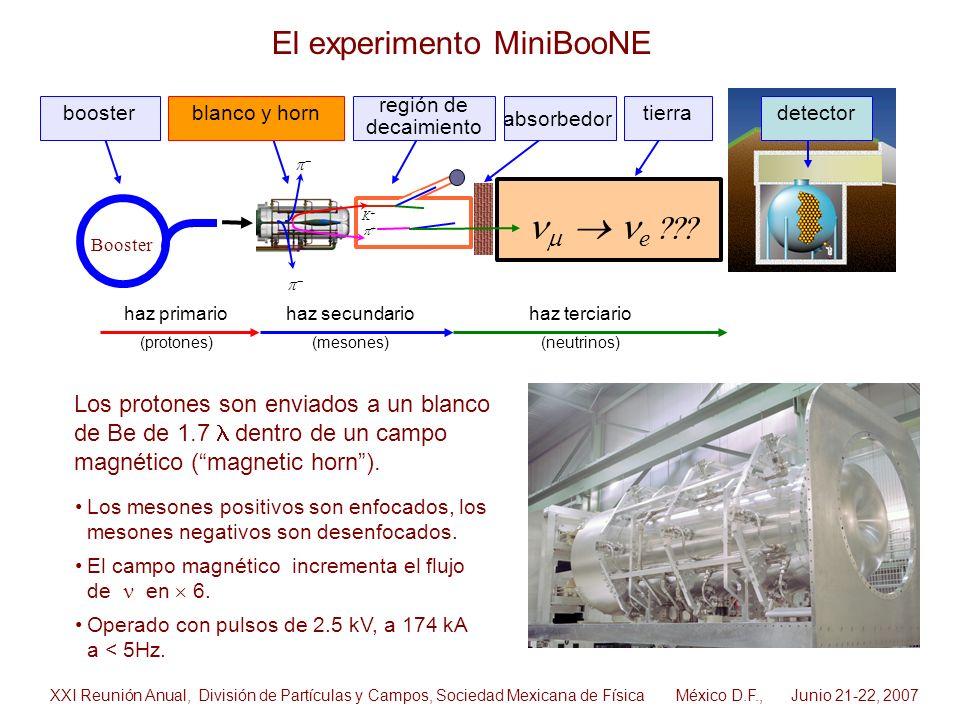 Los mesones positivos son enfocados, los mesones negativos son desenfocados. El campo magnético incrementa el flujo de en 6. Operado con pulsos de 2.5