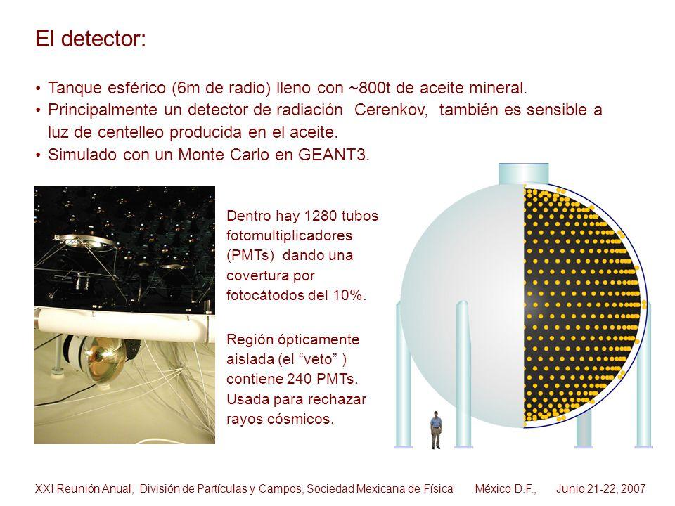 Tanque esférico (6m de radio) lleno con ~800t de aceite mineral. Principalmente un detector de radiación Cerenkov, también es sensible a luz de centel
