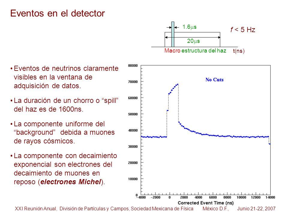 Eventos de neutrinos claramente visibles en la ventana de adquisición de datos. La duración de un chorro o spill del haz es de 1600ns. La componente u