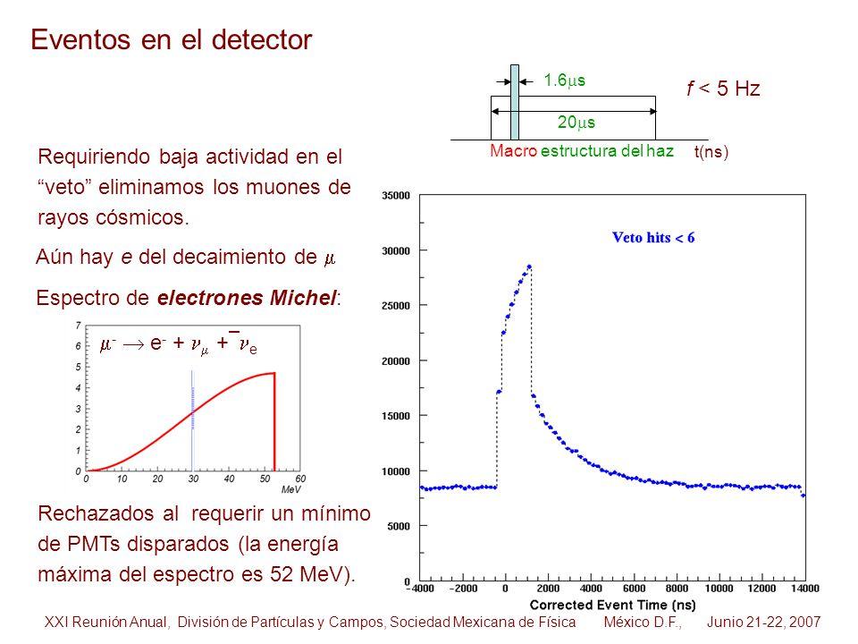- e - + + e Requiriendo baja actividad en el veto eliminamos los muones de rayos cósmicos. Aún hay e del decaimiento de Espectro de electrones Michel: