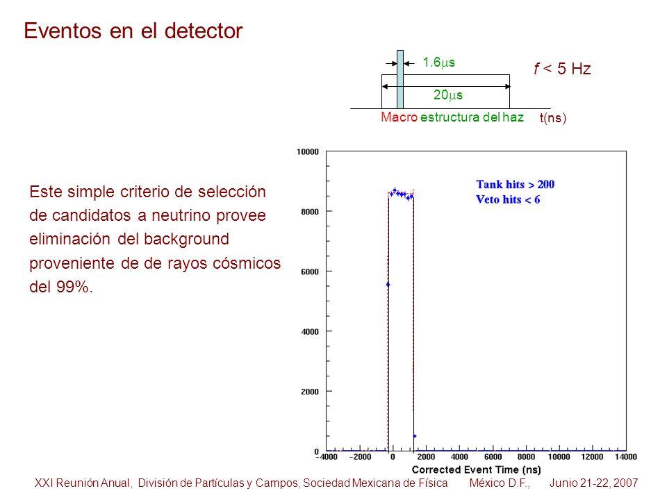Este simple criterio de selección de candidatos a neutrino provee eliminación del background proveniente de de rayos cósmicos del 99%. XXI Reunión Anu