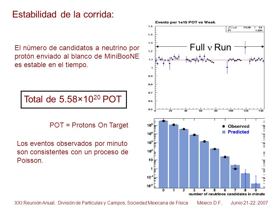 Estabilidad de la corrida: Los eventos observados por minuto son consistentes con un proceso de Poisson. Full Run El número de candidatos a neutrino p