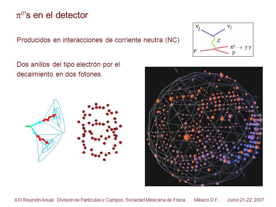 s en el detector Dos anillos del tipo electrón por el decaimiento en dos fotones. XXI Reunión Anual, División de Partículas y Campos, Sociedad Mexican