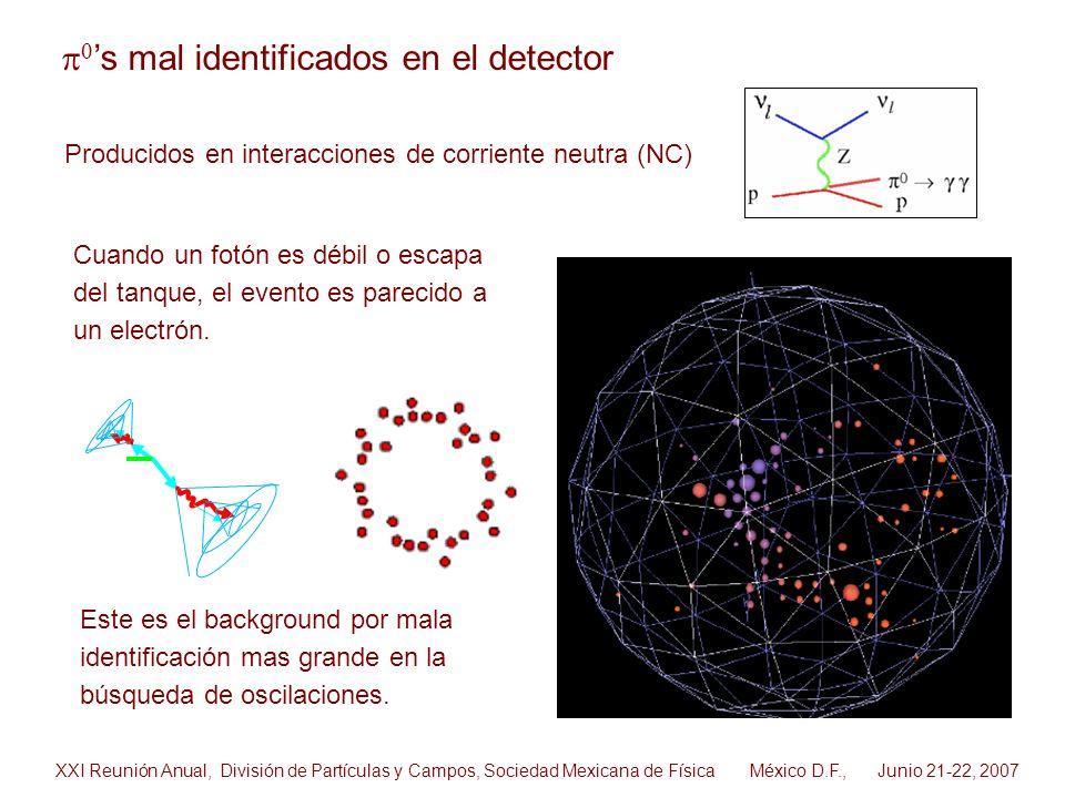 Cuando un fotón es débil o escapa del tanque, el evento es parecido a un electrón. s mal identificados en el detector XXI Reunión Anual, División de P