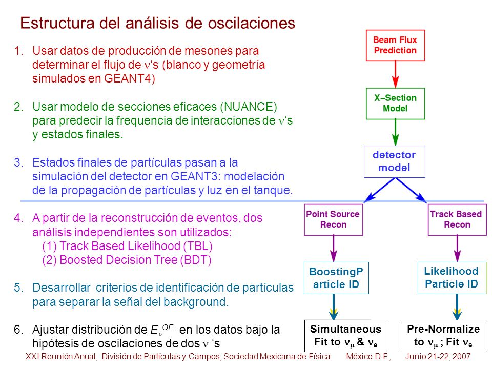 detector model BoostingP article ID Likelihood Particle ID Simultaneous Fit to & e Pre-Normalize to Fit e 1.Usar datos de producción de mesones para d