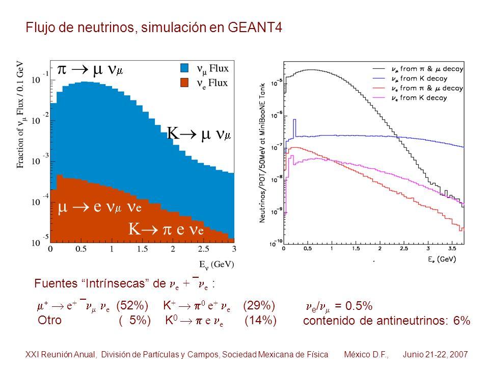 e e K e e K Fuentes Intrínsecas de e + e : e + e (52%) K + e + e (29%) Otro ( 5%) K 0 e e (14%) e / = 0.5% contenido de antineutrinos: 6% Flujo de neu