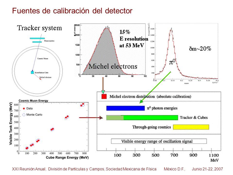 Fuentes de calibración del detector XXI Reunión Anual, División de Partículas y Campos, Sociedad Mexicana de Física México D.F., Junio 21-22, 2007