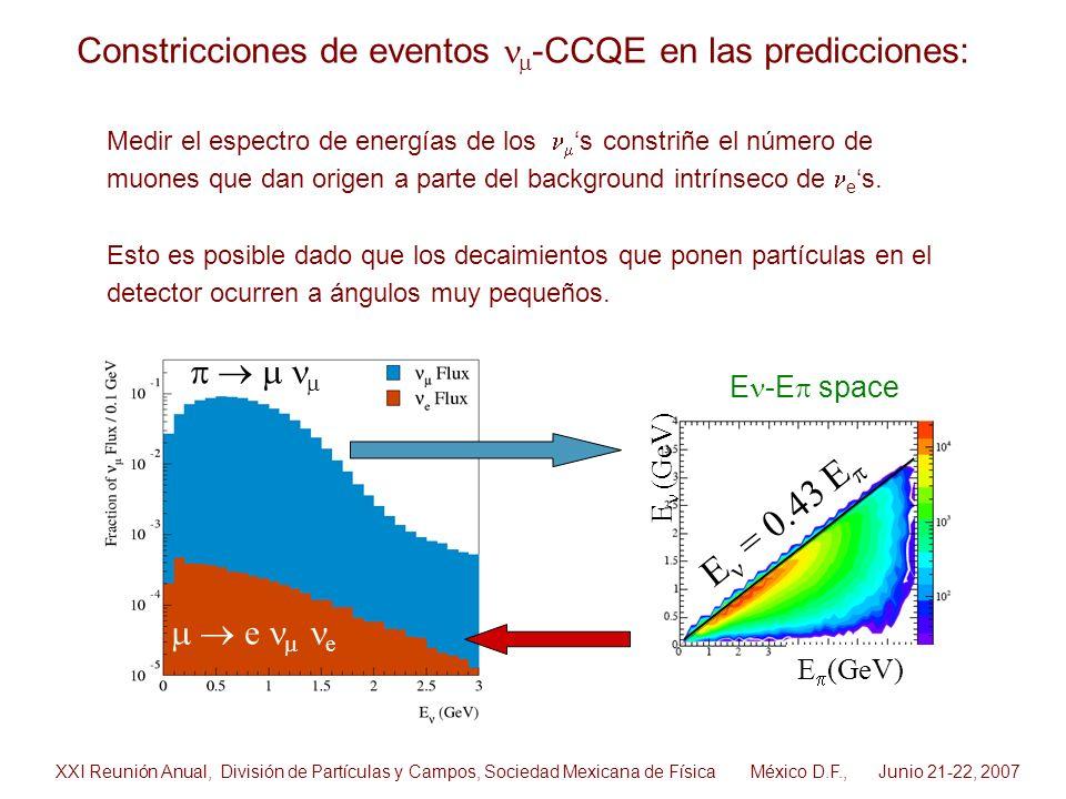 e e E (GeV) E = 0.43 E E -E space Medir el espectro de energías de los s constriñe el número de muones que dan origen a parte del background intrínsec