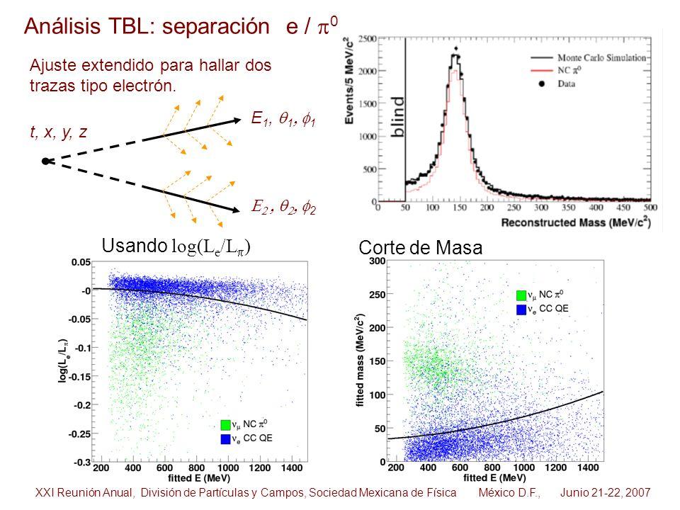 Análisis TBL: separación e / 0 Ajuste extendido para hallar dos trazas tipo electrón. E 1, 1 1 t, x, y, z 2 XXI Reunión Anual, División de Partículas