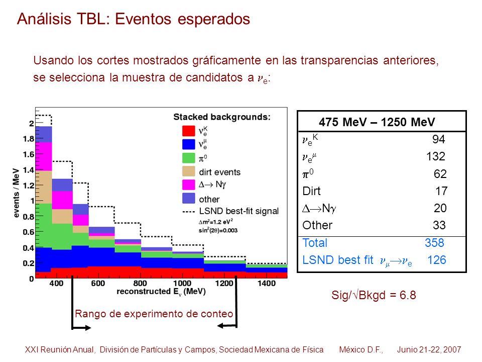 Análisis TBL: Eventos esperados 475 MeV – 1250 MeV e K 94 e 132 0 62 Dirt 17 N 20 Other 33 Total 358 LSND best fit e 126 Rango de experimento de conte