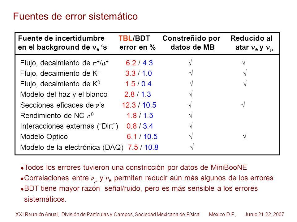Fuente de incertidumbre TBL/BDT Constreñido por Reducido al en el background de e s error en % datos de MB atar e y Flujo, decaimiento de + / + 6.2 /
