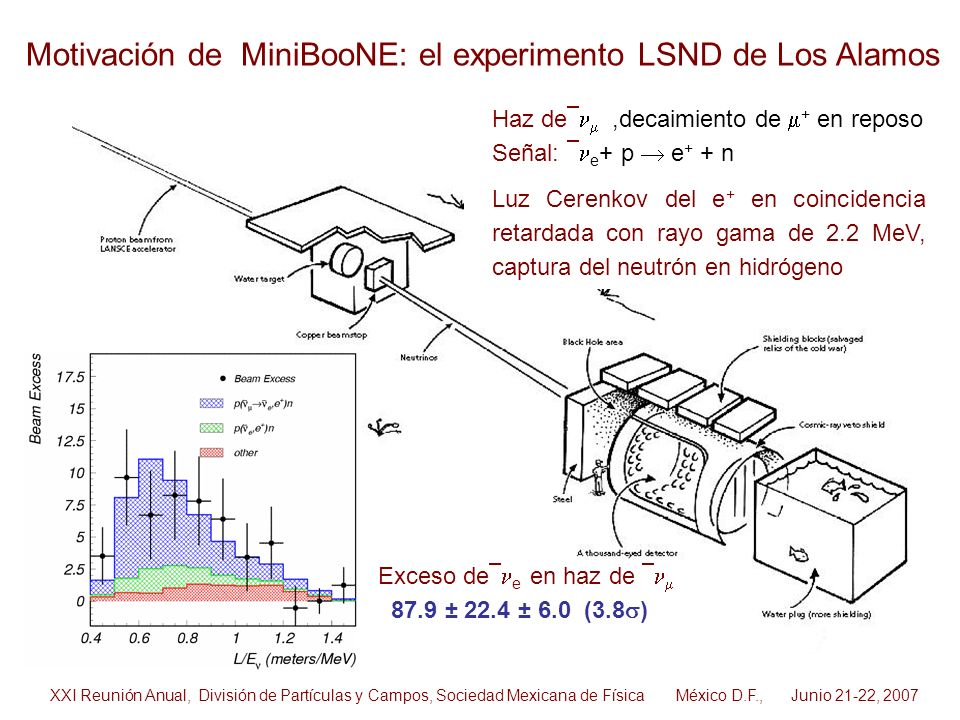 Motivación de MiniBooNE: el experimento LSND de Los Alamos Exceso de e en haz de 87.9 ± 22.4 ± 6.0 (3.8 ) Haz de,decaimiento de + en reposo Señal: e +