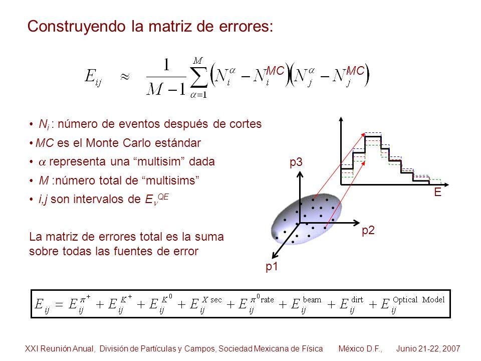 N i : número de eventos después de cortes MC es el Monte Carlo estándar representa una multisim dada M :número total de multisims i,j son intervalos d