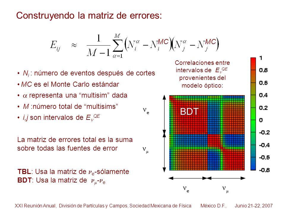 TBL: Usa la matriz de e -sólamente BDT: Usa la matriz de - e Correlaciones entre intervalos de E QE provenientes del modelo óptico: BDT MC XXI Reunión