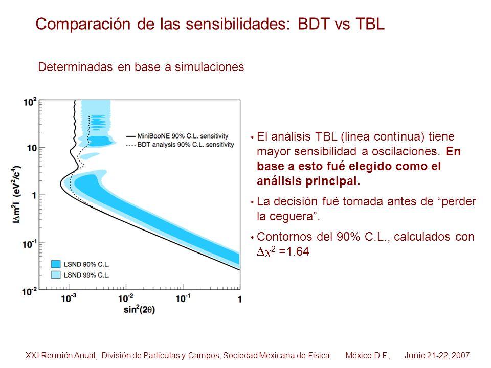 Comparación de las sensibilidades: BDT vs TBL El análisis TBL (linea contínua) tiene mayor sensibilidad a oscilaciones. En base a esto fué elegido com