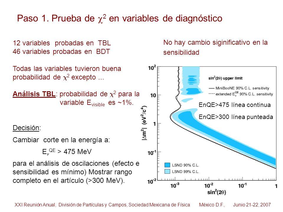 12 variables probadas en TBL 46 variables probadas en BDT Todas las variables tuvieron buena probabilidad de 2 excepto... Análisis TBL: probabilidad d