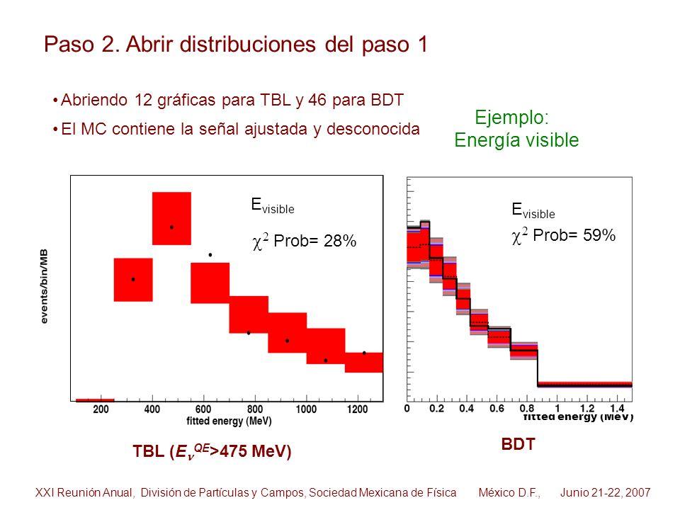 TBL (E QE >475 MeV) BDT Abriendo 12 gráficas para TBL y 46 para BDT El MC contiene la señal ajustada y desconocida E visible 2 Prob= 28% fitted energy