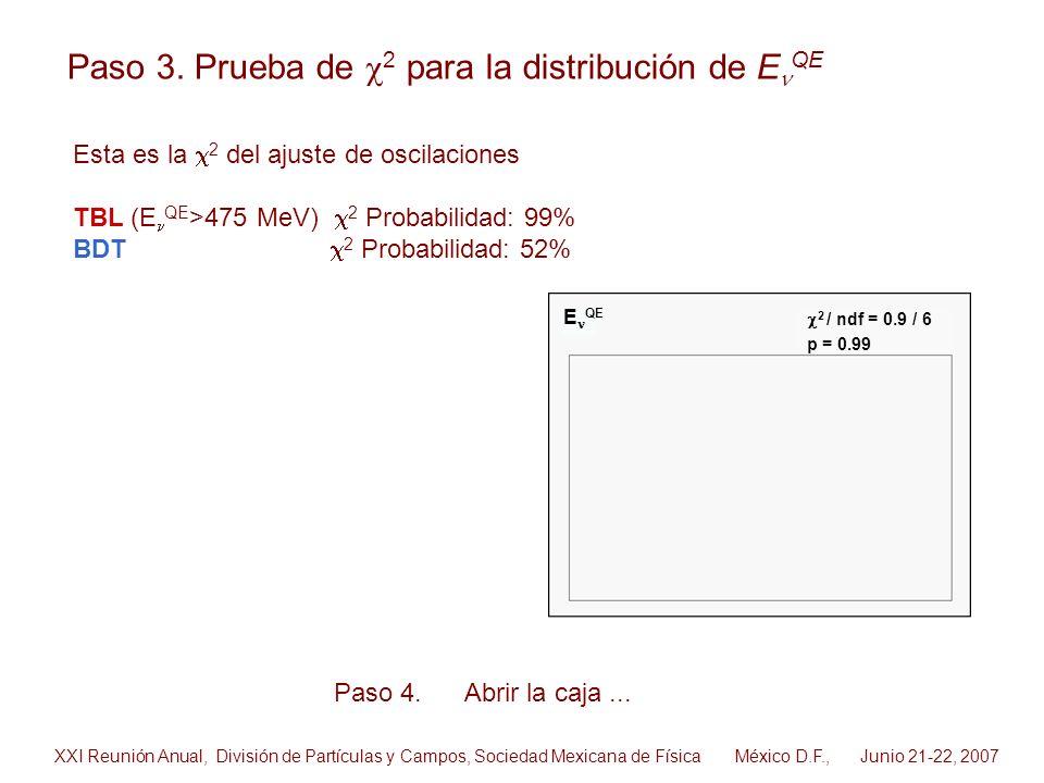 2 / ndf = 0.9 / 6 p = 0.99 E QE Paso 3. Prueba de 2 para la distribución de E QE Paso 4. Abrir la caja... Esta es la 2 del ajuste de oscilaciones TBL