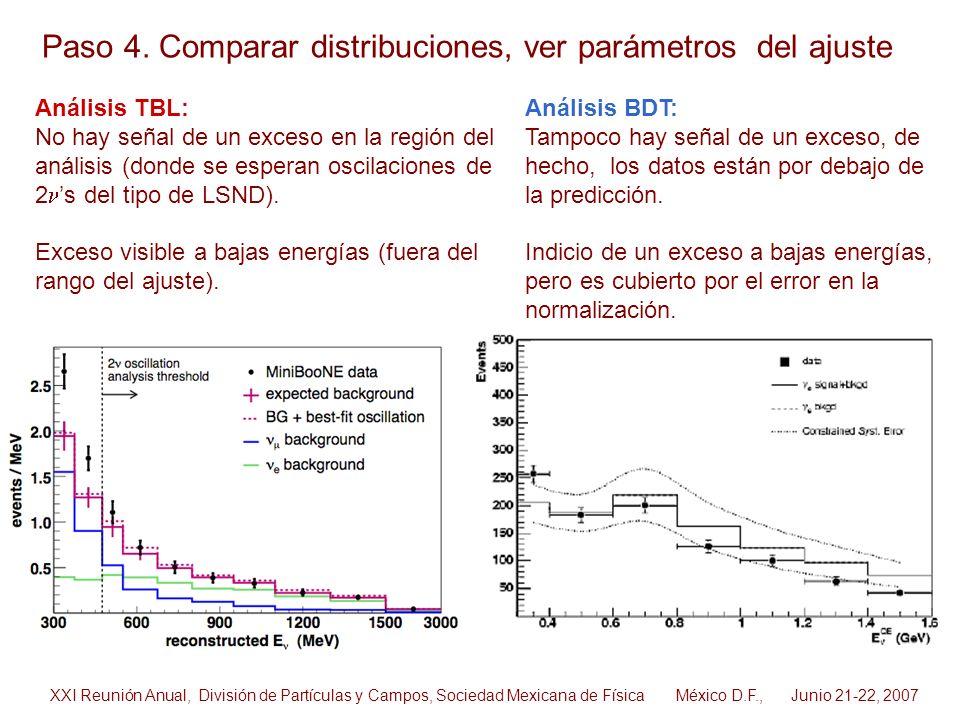 Análisis TBL: No hay señal de un exceso en la región del análisis (donde se esperan oscilaciones de 2 s del tipo de LSND). Exceso visible a bajas ener