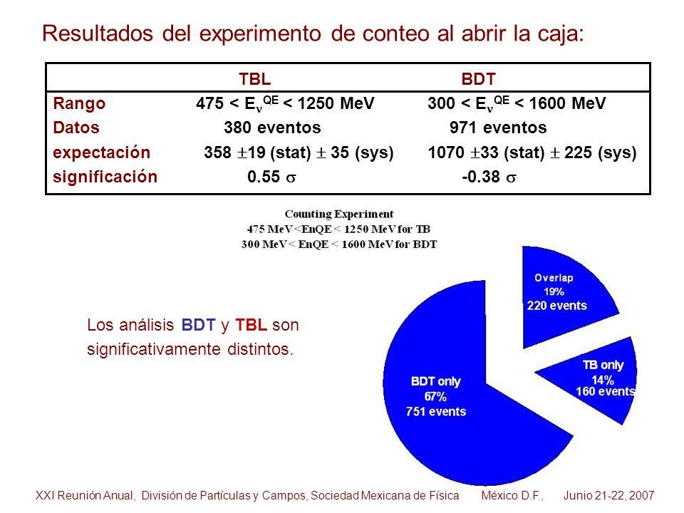 TBL BDT Rango 475 < E QE < 1250 MeV 300 < E QE < 1600 MeV Datos 380 eventos 971 eventos expectación 358 19 (stat) 35 (sys) 1070 33 (stat) 225 (sys) si