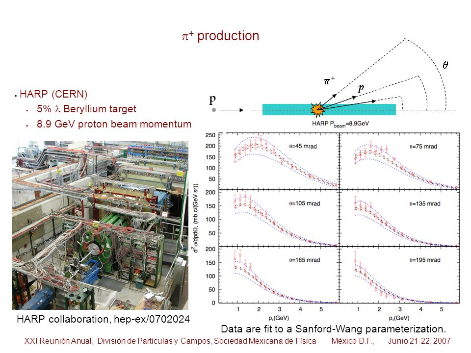 HARP collaboration, hep-ex/0702024 HARP (CERN) 5% Beryllium target 8.9 GeV proton beam momentum Data are fit to a Sanford-Wang parameterization. p + p