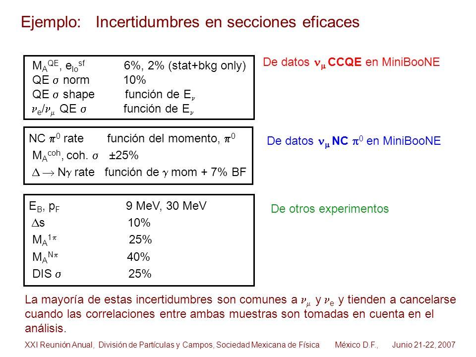 M A QE, e lo sf 6%, 2% (stat+bkg only) QE norm 10% QE shape función de E e / QE función de E De datos CCQE en MiniBooNE De datos NC 0 en MiniBooNE Eje