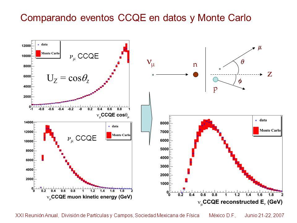 CCQE U Z = cos z z n p Comparando eventos CCQE en datos y Monte Carlo XXI Reunión Anual, División de Partículas y Campos, Sociedad Mexicana de Física