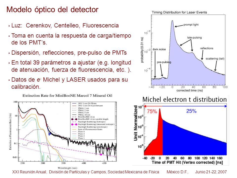 Modelo óptico del detector Luz: Cerenkov, Centelleo, Fluorescencia Toma en cuenta la respuesta de carga/tiempo de los PMTs. Dispersión, reflecciones,