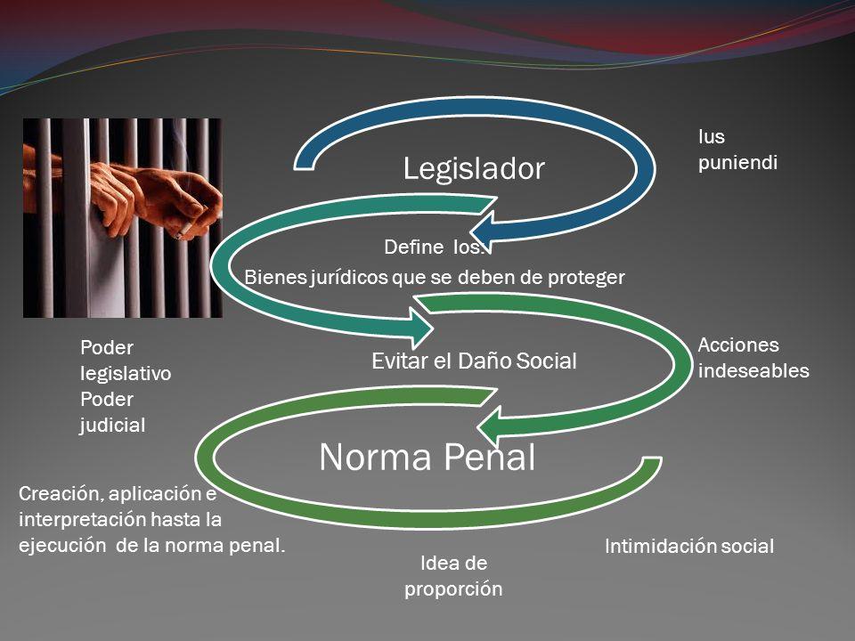 Legislador Define los: Bienes jurídicos que se deben de proteger Evitar el Daño Social Norma Penal Creación, aplicación e interpretación hasta la ejec