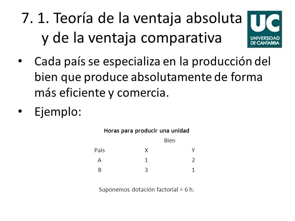 7. 1. Teoría de la ventaja absoluta y de la ventaja comparativa Cada país se especializa en la producción del bien que produce absolutamente de forma