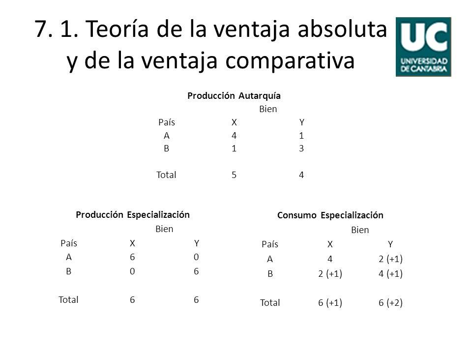 7. 1. Teoría de la ventaja absoluta y de la ventaja comparativa Producción Autarquía Bien PaísXY A41 B13 Total54 Producción Especialización Bien PaísX