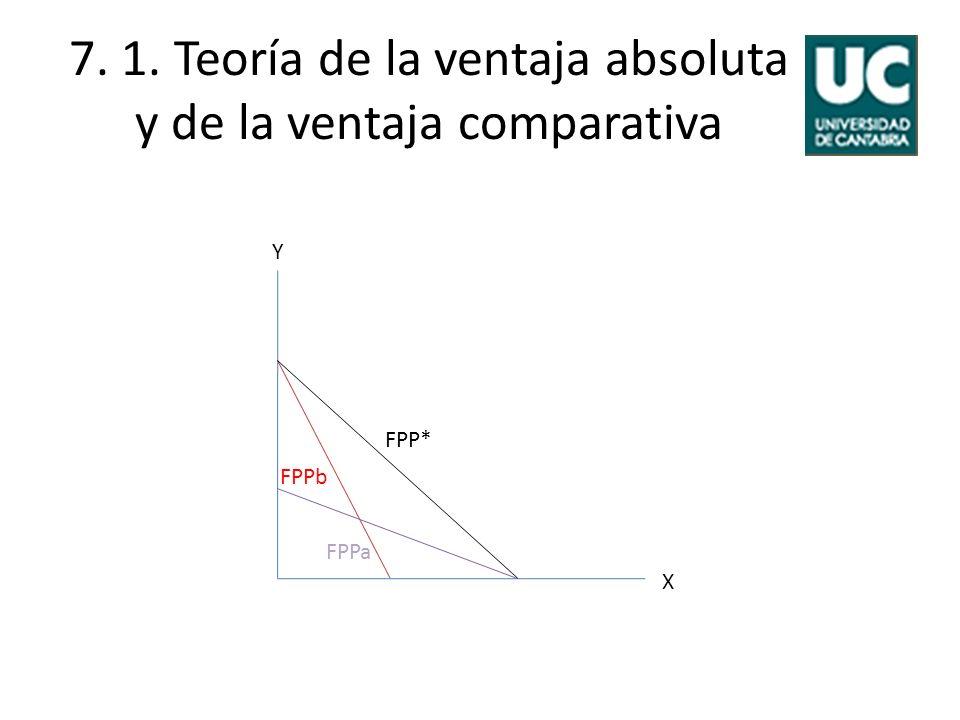 7. 1. Teoría de la ventaja absoluta y de la ventaja comparativa Y X FPP* FPPa FPPb