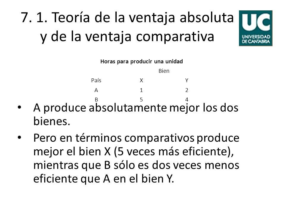 7. 1. Teoría de la ventaja absoluta y de la ventaja comparativa A produce absolutamente mejor los dos bienes. Pero en términos comparativos produce me
