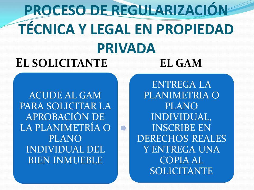 PROCESO DE REGULARIZACIÓN TÉCNICA Y LEGAL EN PROPIEDAD PRIVADA E L SOLICITANTE EL GAM ACUDE AL GAM PARA SOLICITAR LA APROBACIÓN DE LA PLANIMETRÍA O PL