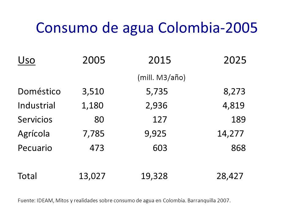 Consumo de agua Colombia-2005 Uso 2005 20152025 (mill. M3/año) Doméstico 3,510 5,7358,273 Industrial 1,180 2,936 4,819 Servicios 80 127 189 Agrícola 7