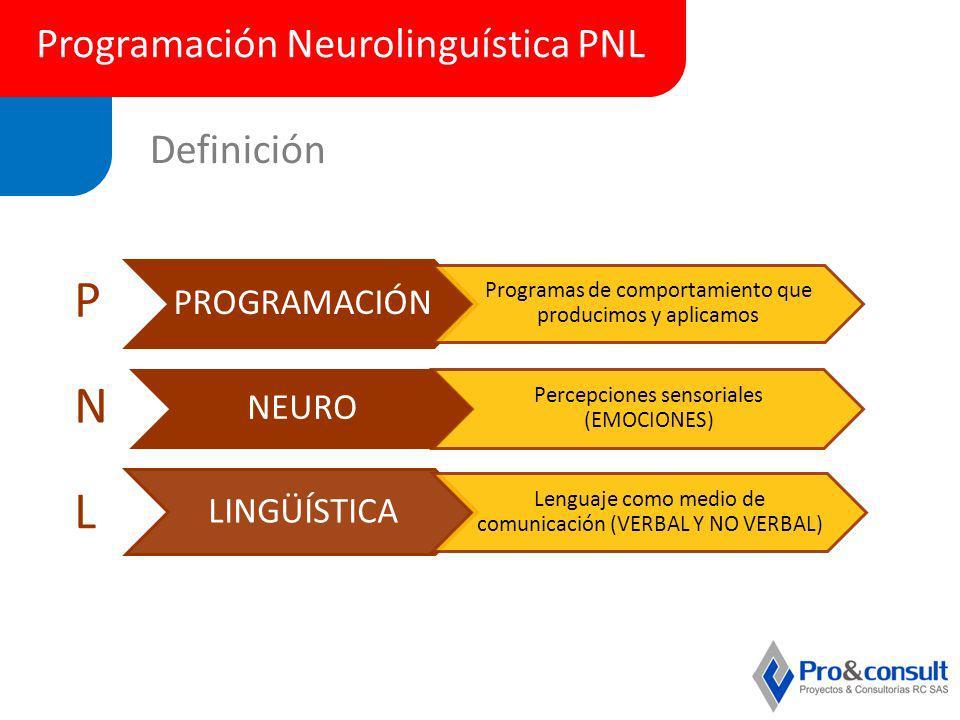 Programación Neurolinguística PNL Definición PROGRAMACIÓN Programas de comportamiento que producimos y aplicamos NEURO Percepciones sensoriales (EMOCI