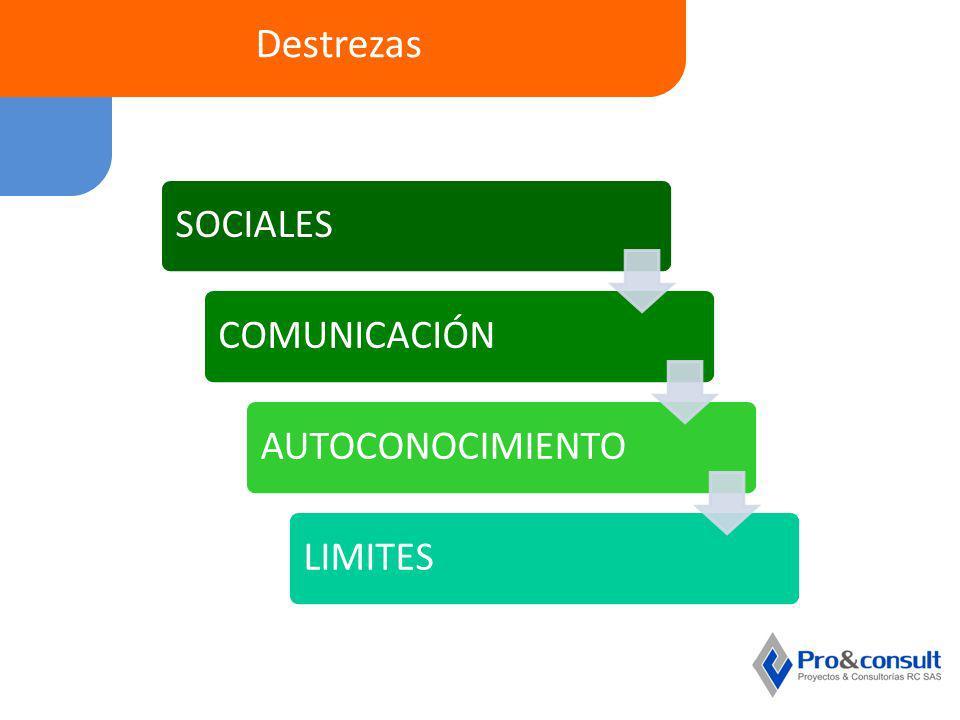 Destrezas SOCIALESCOMUNICACIÓNAUTOCONOCIMIENTOLIMITES