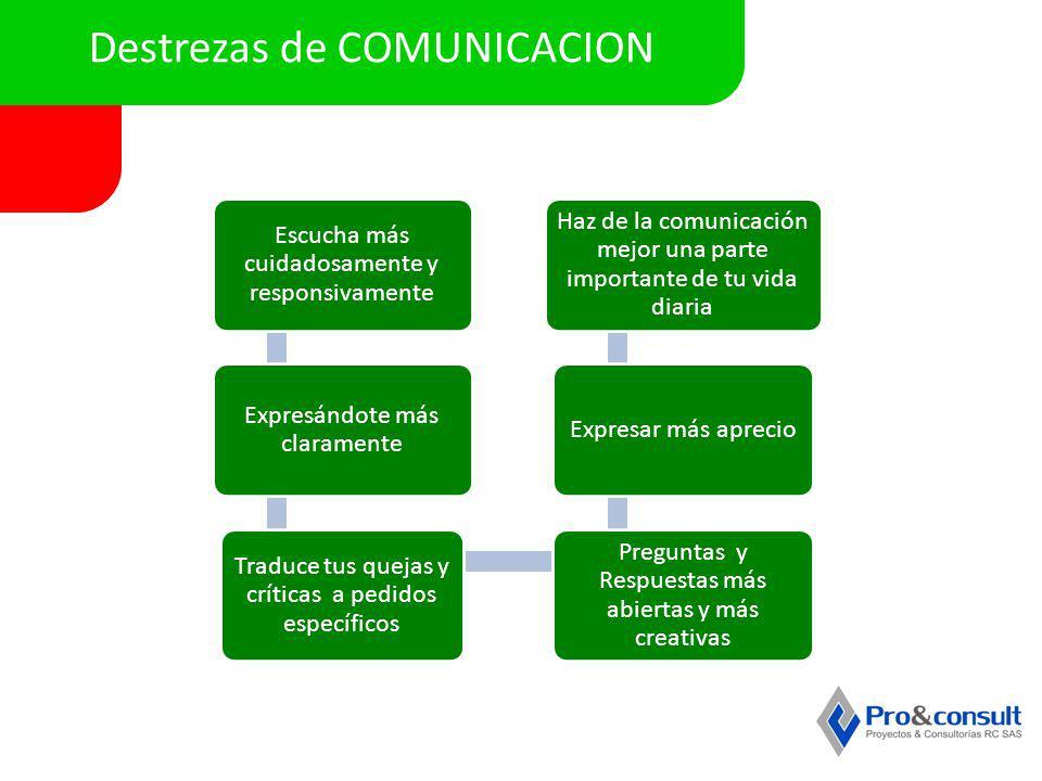 Destrezas de COMUNICACION Escucha más cuidadosamente y responsivamente Expresándote más claramente Traduce tus quejas y críticas a pedidos específicos