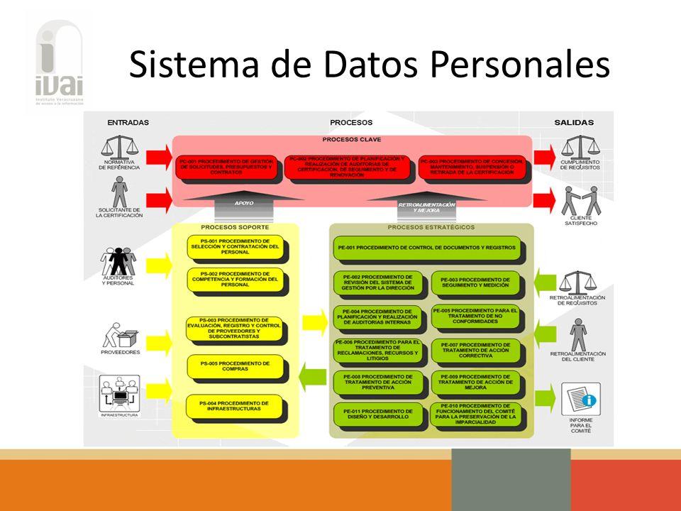 Sistema de Datos Personales