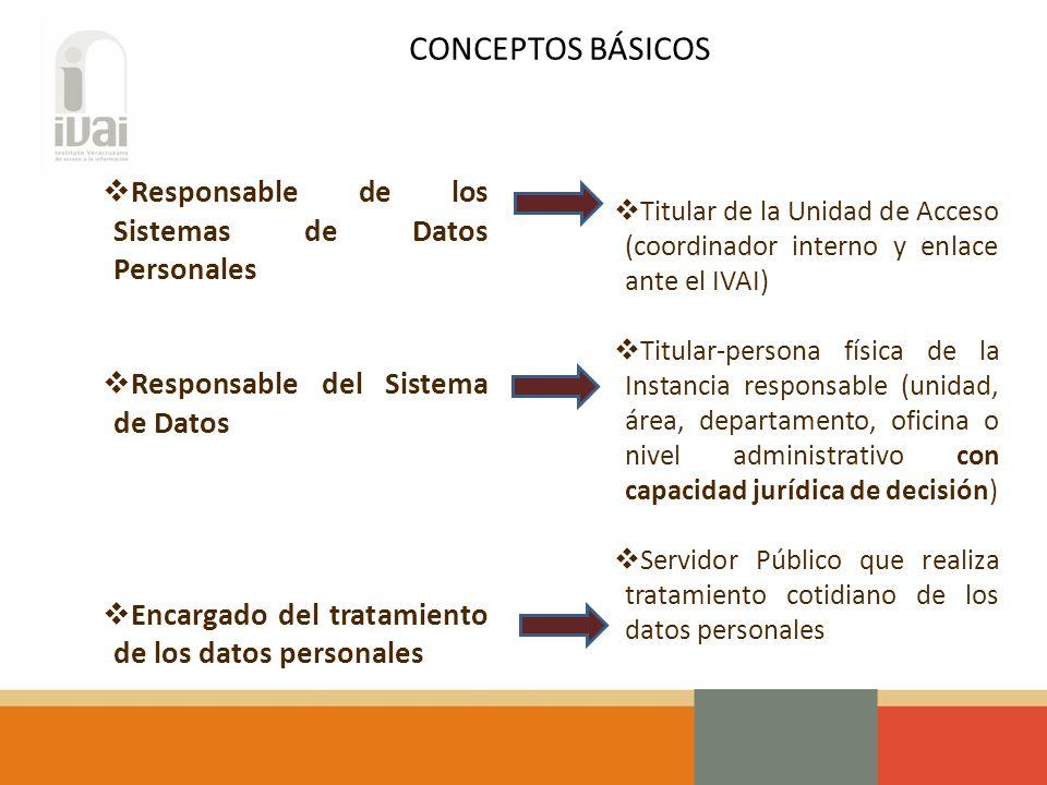 Tipos de sistemas de datos personales (art.4 LTDP) Categorías de datos personales (art.