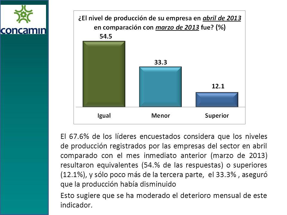 El 67.6% de los líderes encuestados considera que los niveles de producción registrados por las empresas del sector en abril comparado con el mes inmediato anterior (marzo de 2013) resultaron equivalentes (54.% de las respuestas) o superiores (12.1%), y sólo poco más de la tercera parte, el 33.3%, aseguró que la producción había disminuido Esto sugiere que se ha moderado el deterioro mensual de este indicador.