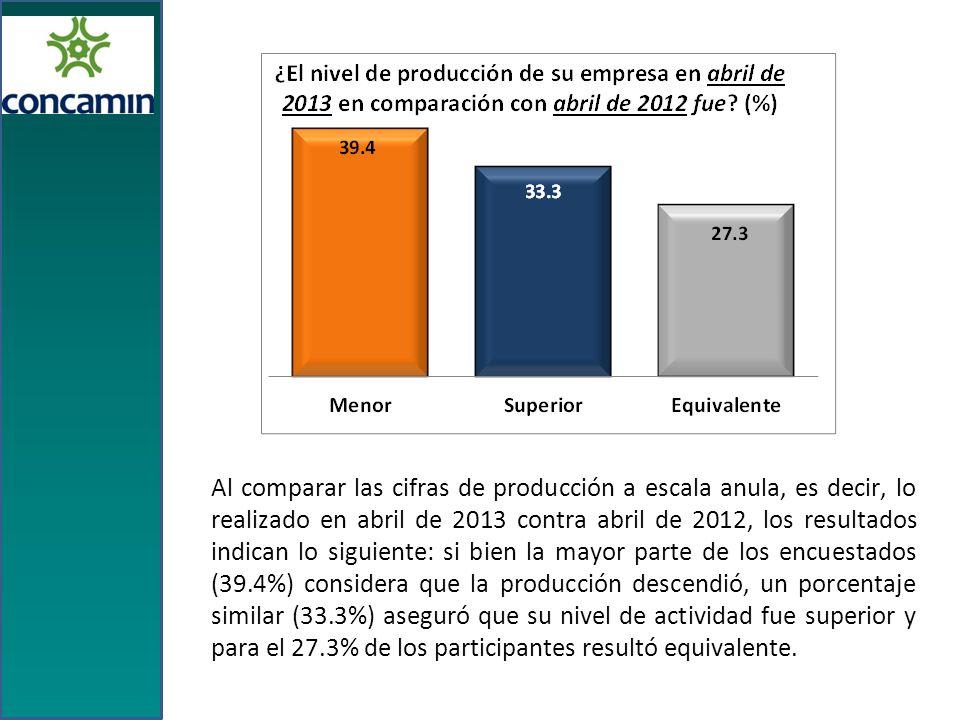 Al comparar las cifras de producción a escala anula, es decir, lo realizado en abril de 2013 contra abril de 2012, los resultados indican lo siguiente: si bien la mayor parte de los encuestados (39.4%) considera que la producción descendió, un porcentaje similar (33.3%) aseguró que su nivel de actividad fue superior y para el 27.3% de los participantes resultó equivalente.