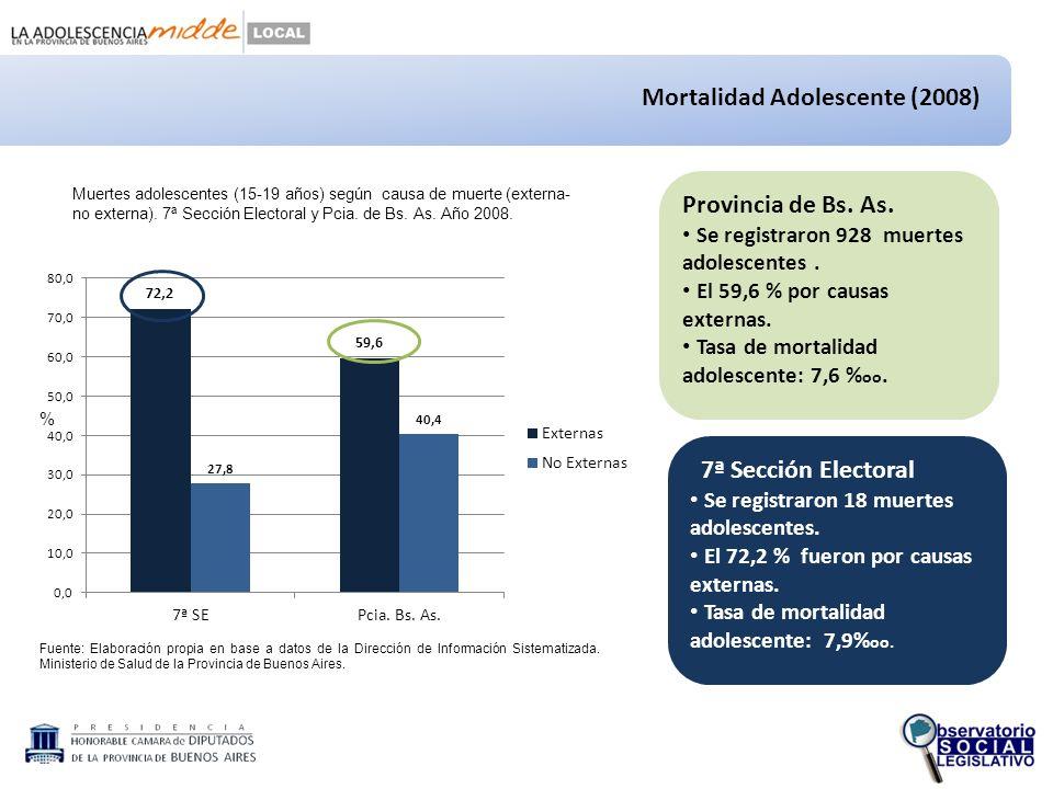 Mortalidad Adolescente (2008) Fuente: Elaboración propia en base a datos de la Dirección de Información Sistematizada.