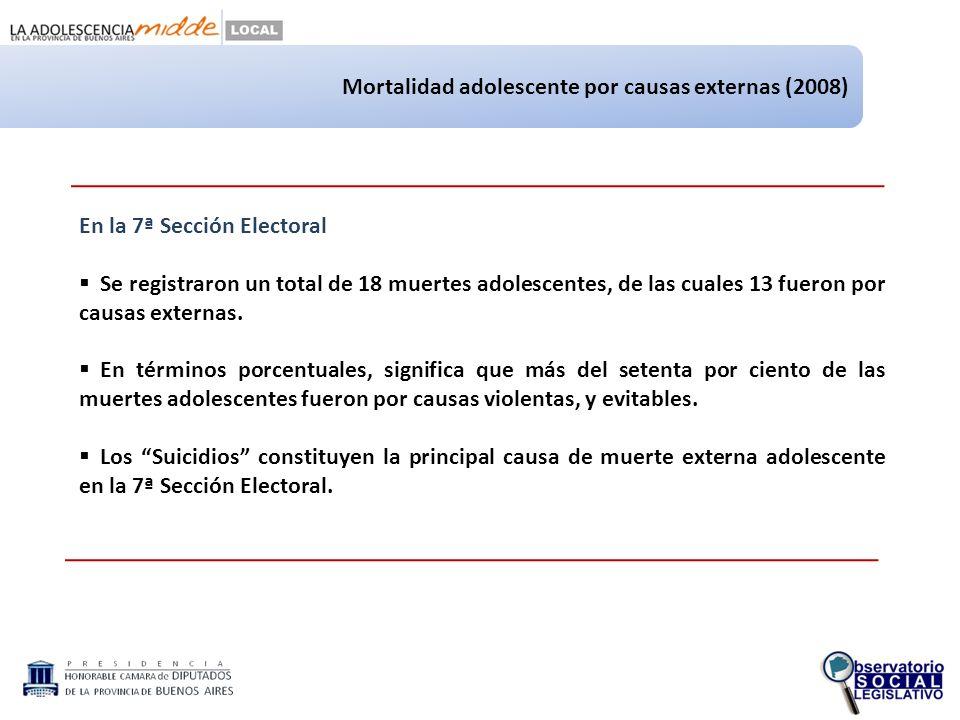 Mortalidad adolescente por causas externas (2008) En la 7ª Sección Electoral Se registraron un total de 18 muertes adolescentes, de las cuales 13 fueron por causas externas.