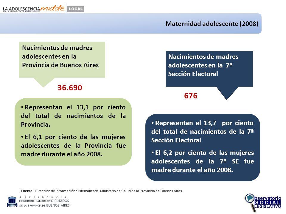 36.690 Nacimientos de madres adolescentes en la Provincia de Buenos Aires Nacimientos de madres adolescentes en la 7ª Sección Electoral Fuente: Dirección de Información Sistematizada.