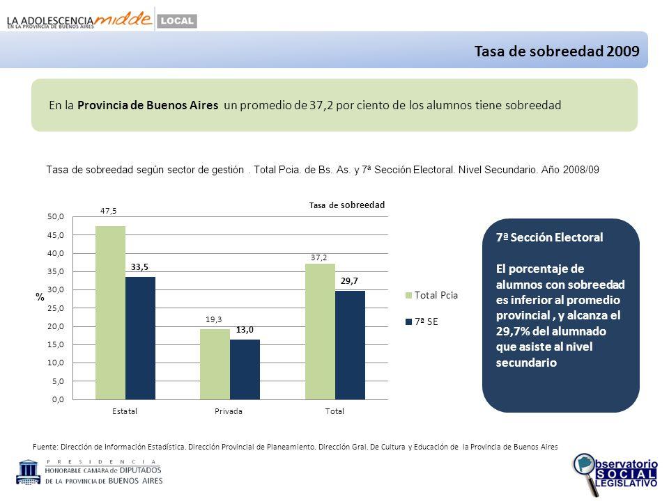 Fuente: Dirección de Información Estadística.Dirección Provincial de Planeamiento.