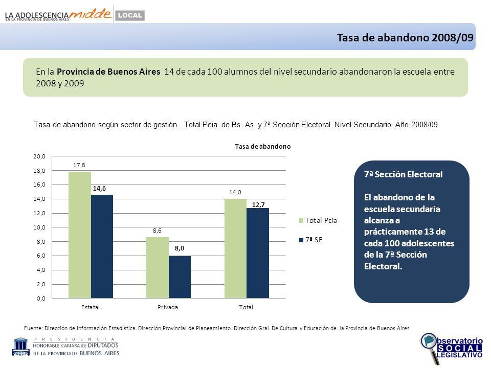 Fuente: Dirección de Información Estadística. Dirección Provincial de Planeamiento.