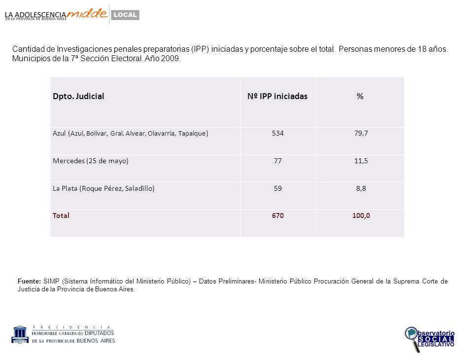 Cantidad de Investigaciones penales preparatorias (IPP) iniciadas y porcentaje sobre el total.