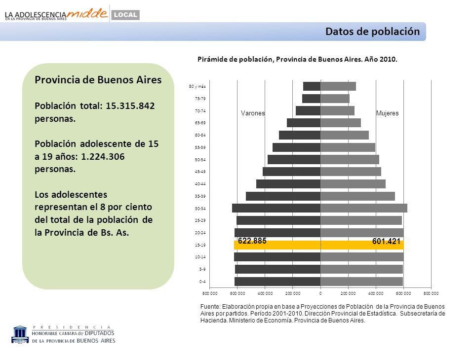 Fuente: Elaboración propia en base a Proyecciones de Población de la Provincia de Buenos Aires por partidos.